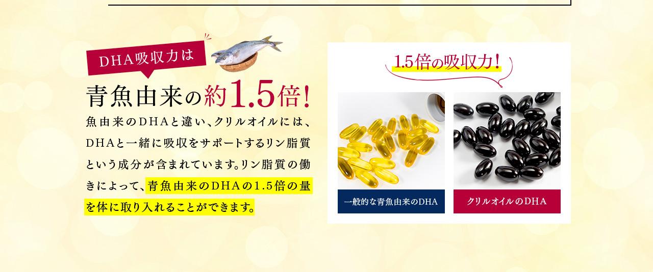 DHA吸収力は青魚由来の約1.5倍!魚由来のDHAと違い、クリルオイルには、DHAと一緒に吸収をサポートするリン脂質という成分が含まれています。リン脂質の働きによって、青魚由来のDHAの1.5倍の量を体に取り入れることができます。 1.5倍の吸収力! 一般的な青魚由来のDHA クリルオイルのDHA